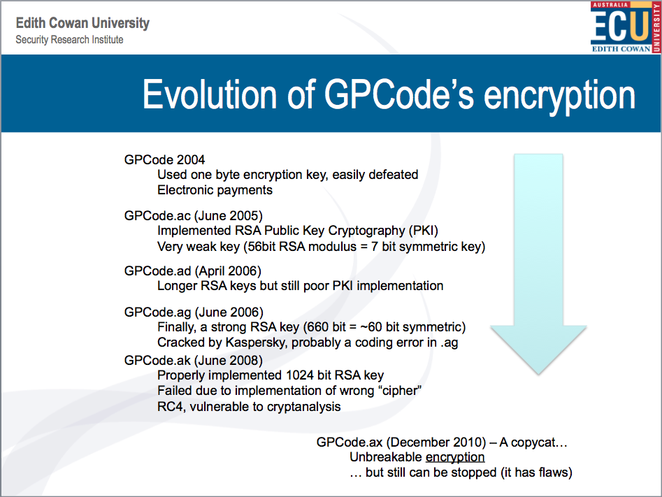 The evolution of GPCode, encryption and bug fixes developed over time