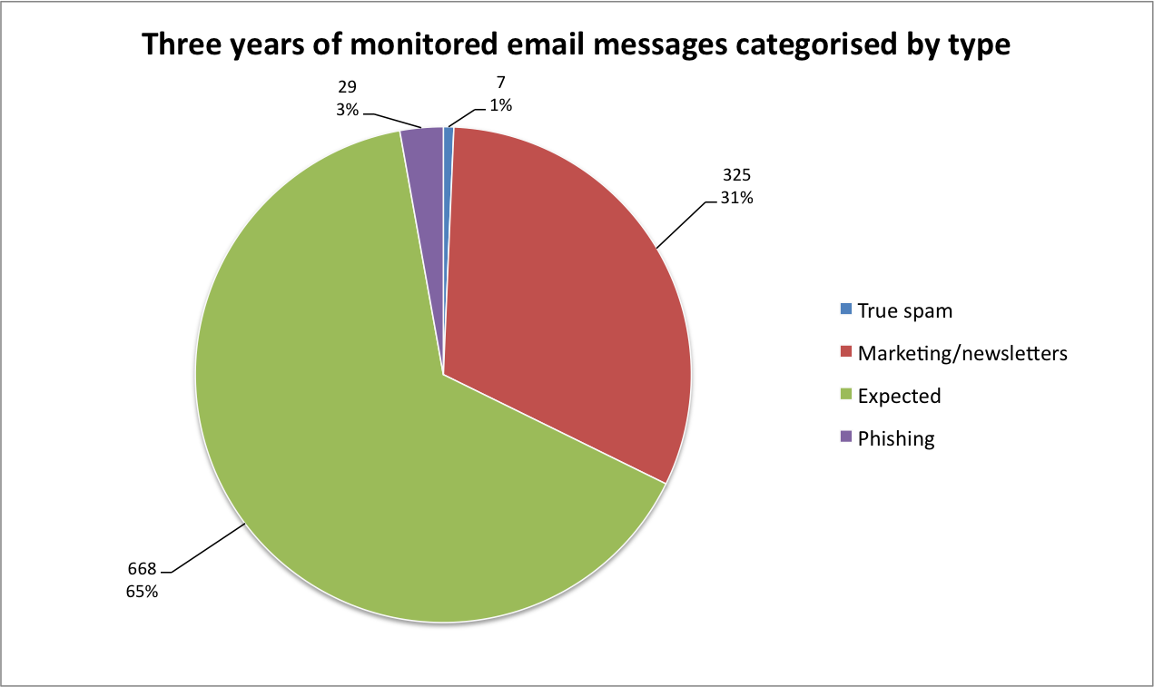 A majority of emails (96%) received 2013-2016 contained legitimate expected content.