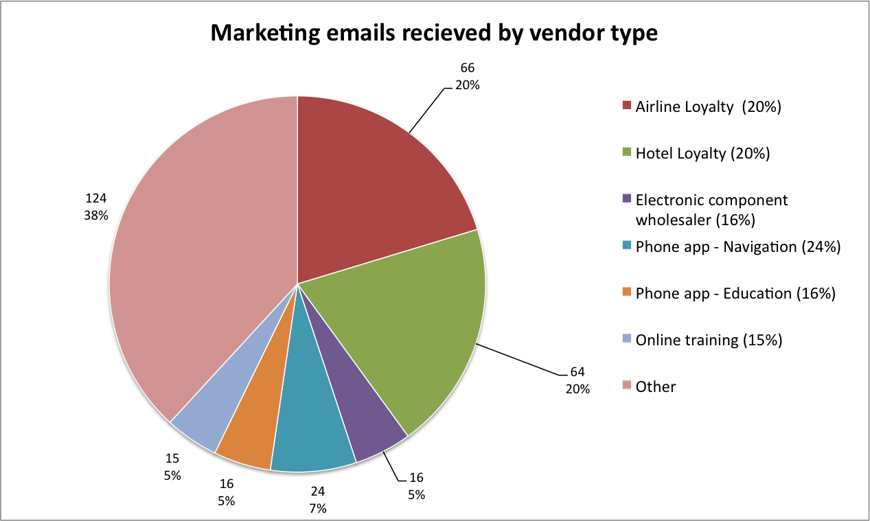The bulk of email marketing could be traced back to a few organisations - mainly loyalty card programs.