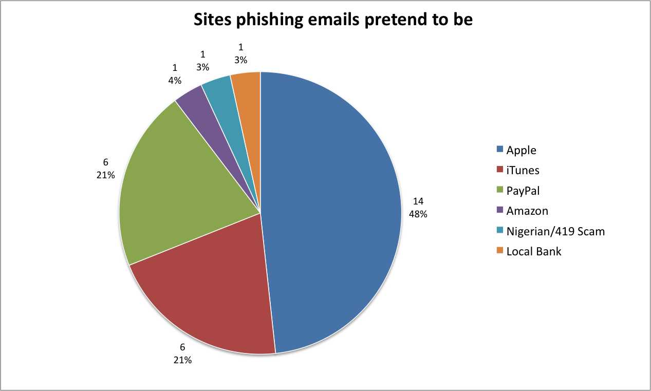 Of the malspam and phishing identities being falsely represented, nearly 70% purported to be Apple related.